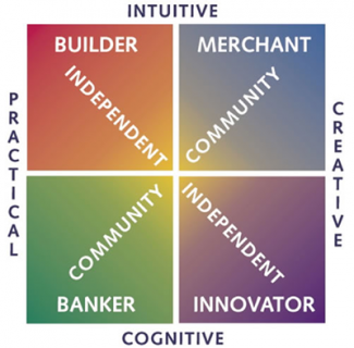Core-Values-Index