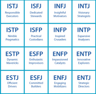 Myers-Briggs-Type-Indicator