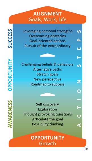 Alignment Goals, Work, Life